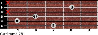 G#dim(maj7)/B for guitar on frets 7, 5, 6, x, 8, x