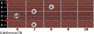 G#dim(maj7)/B for guitar on frets 7, x, 6, 7, 8, x