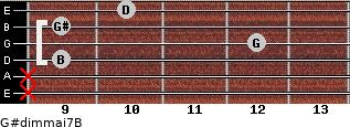 G#dim(maj7)/B for guitar on frets x, x, 9, 12, 9, 10