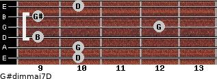 G#dim(maj7)/D for guitar on frets 10, 10, 9, 12, 9, 10