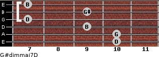 G#dim(maj7)/D for guitar on frets 10, 10, 9, 7, 9, 7