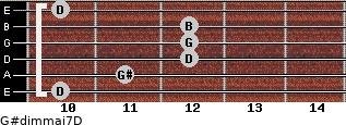 G#dim(maj7)/D for guitar on frets 10, 11, 12, 12, 12, 10
