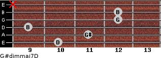 G#dim(maj7)/D for guitar on frets 10, 11, 9, 12, 12, x
