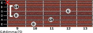G#dim(maj7)/D for guitar on frets 10, 11, 9, 12, 9, x