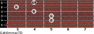 G#dim(maj7)/D for guitar on frets x, 5, 5, 4, 3, 4