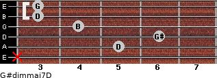 G#dim(maj7)/D for guitar on frets x, 5, 6, 4, 3, 3