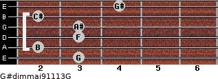 G#dim(maj9/11/13)/G for guitar on frets 3, 2, 3, 3, 2, 4