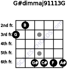 G#dim(maj9/11/13)/G for guitar on frets 3, 2, 6, 6, 6, 6