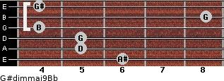 G#dim(maj9)/Bb for guitar on frets 6, 5, 5, 4, 8, 4