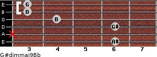 G#dim(maj9)/Bb for guitar on frets 6, x, 6, 4, 3, 3