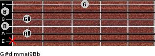 G#dim(maj9)/Bb for guitar on frets x, 1, 0, 1, 0, 3