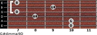G#dim(maj9)/D for guitar on frets 10, 10, 8, 7, 9, 7