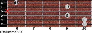 G#dim(maj9)/D for guitar on frets 10, 10, 9, x, 9, 6