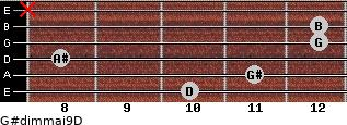 G#dim(maj9)/D for guitar on frets 10, 11, 8, 12, 12, x