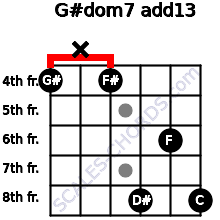 G#dom7(add13) for guitar on frets 4, x, 4, 8, 6, 8