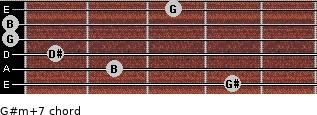 G#m(+7) for guitar on frets 4, 2, 1, 0, 0, 3