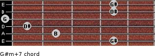 G#m(+7) for guitar on frets 4, 2, 1, 0, 4, 4