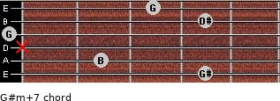 G#m(+7) for guitar on frets 4, 2, x, 0, 4, 3