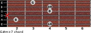 G#m(+7) for guitar on frets 4, 2, x, 4, 4, 3