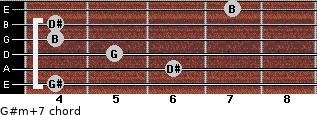 G#m(+7) for guitar on frets 4, 6, 5, 4, 4, 7