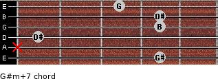 G#m(+7) for guitar on frets 4, x, 1, 4, 4, 3