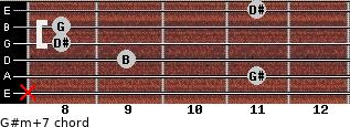 G#m(+7) for guitar on frets x, 11, 9, 8, 8, 11