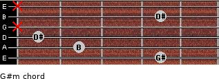 G#m for guitar on frets 4, 2, 1, x, 4, x