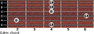 G#m for guitar on frets 4, 2, 6, 4, 4, 4