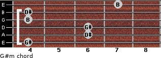 G#m for guitar on frets 4, 6, 6, 4, 4, 7