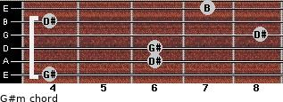 G#m for guitar on frets 4, 6, 6, 8, 4, 7