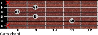 G#m for guitar on frets x, 11, 9, 8, 9, x