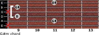 G#m for guitar on frets x, 11, 9, x, 9, 11