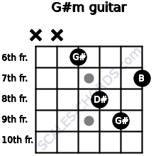 G#m for guitar on frets x, x, 6, 8, 9, 7