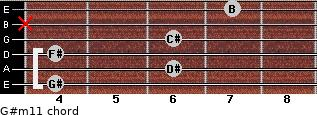 G#m11 for guitar on frets 4, 6, 4, 6, x, 7