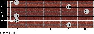 G#m11/B for guitar on frets 7, 4, 4, 8, 7, 4