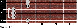 G#m11/B for guitar on frets 7, 6, 6, 6, 7, 7