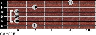 G#m11/B for guitar on frets 7, 6, 6, 6, 7, 9
