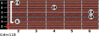 G#m11/B for guitar on frets x, 2, 6, 6, 4, 2