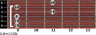 G#m11/Db for guitar on frets 9, 9, 9, 11, 9, 11
