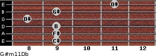 G#m11/Db for guitar on frets 9, 9, 9, 8, 9, 11