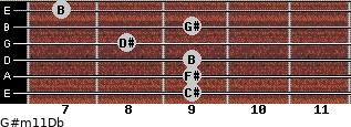 G#m11/Db for guitar on frets 9, 9, 9, 8, 9, 7