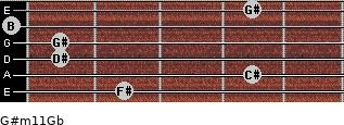G#m11/Gb for guitar on frets 2, 4, 1, 1, 0, 4