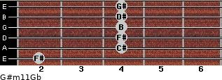 G#m11/Gb for guitar on frets 2, 4, 4, 4, 4, 4