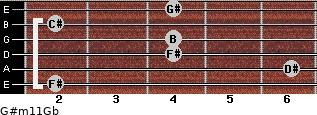 G#m11/Gb for guitar on frets 2, 6, 4, 4, 2, 4