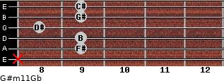 G#m11/Gb for guitar on frets x, 9, 9, 8, 9, 9
