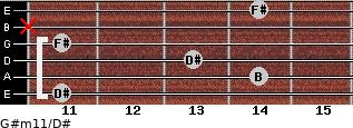G#m11/D# for guitar on frets 11, 14, 13, 11, x, 14