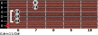 G#m11/D# for guitar on frets x, 6, 6, 6, 7, 7