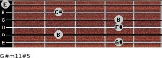 G#m11#5 for guitar on frets 4, 2, 4, 4, 2, 0