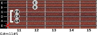 G#m11#5 for guitar on frets x, 11, 11, 11, 12, 12