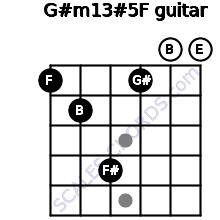 G#m13#5/F for guitar on frets 1, 2, 4, 1, 0, 0